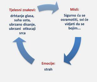 strucna_tema_anksioznost_1